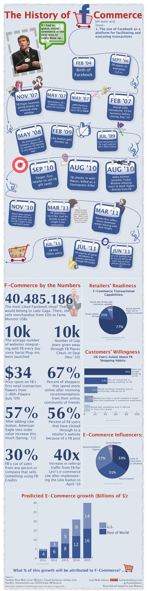 Fcommerceinfographic