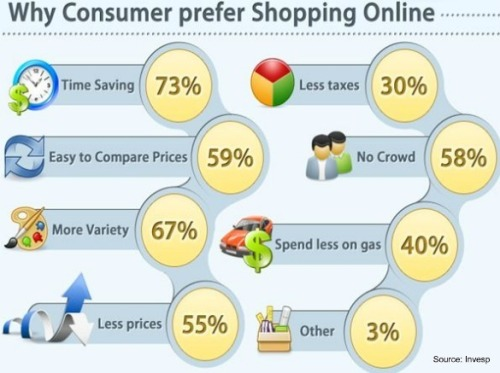 Invesp-prefer-online-shopping-july-2011
