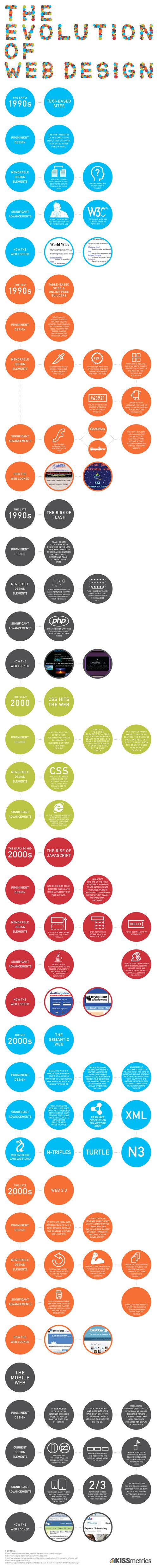 Evolutionwebdesignfull