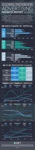 Infografía Resultados Publicidad Facebook 2Q 2014