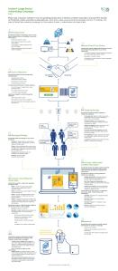 Proceso creación grandes campañas facebook