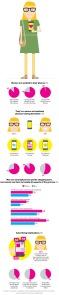 Infografía Mujeres y sus Smartphones