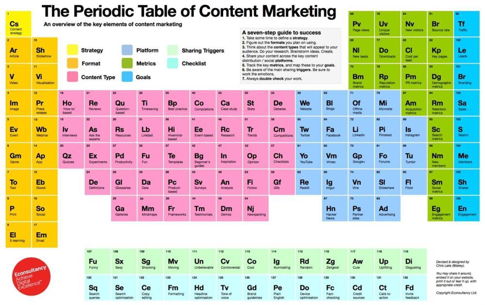 Tabla Periódica del Marketing de Contenidos